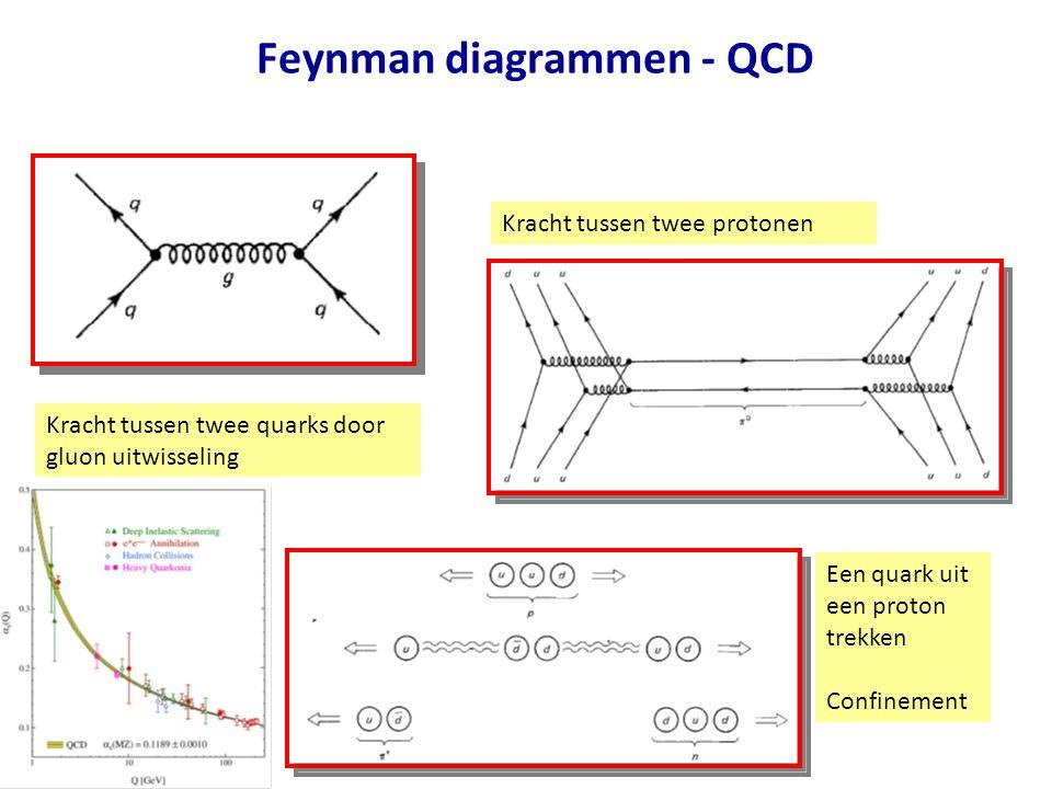 Feynman diagrammen - QCD Kracht tussen twee quarks door gluon uitwisseling Kracht tussen twee protonen Een quark uit een proton trekken Confinement