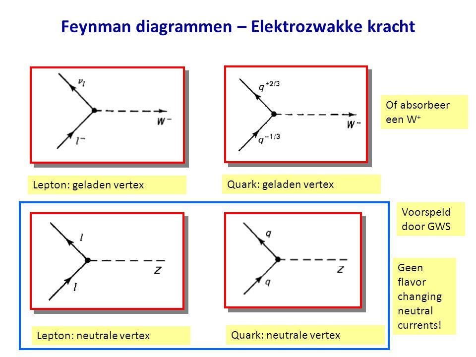 Feynman diagrammen – Elektrozwakke kracht Lepton: geladen vertex Lepton: neutrale vertex Quark: geladen vertex Quark: neutrale vertex Geen flavor changing neutral currents.