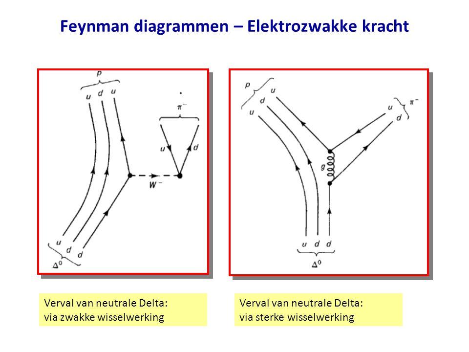 Feynman diagrammen – Elektrozwakke kracht Verval van neutrale Delta: via zwakke wisselwerking Verval van neutrale Delta: via sterke wisselwerking