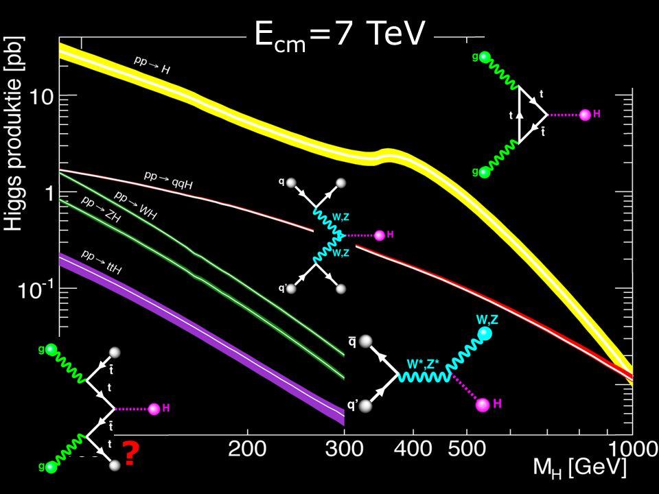 CERN/LEP 1989-2000 Geneva/CH FermiLab/Tevatron 1983-2011 Chicago/USA Higgs voor de L arge H adron C ollider