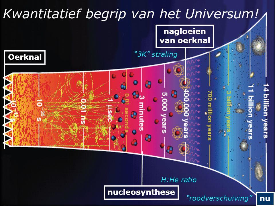 Kwantitatief begrip van het Universum.