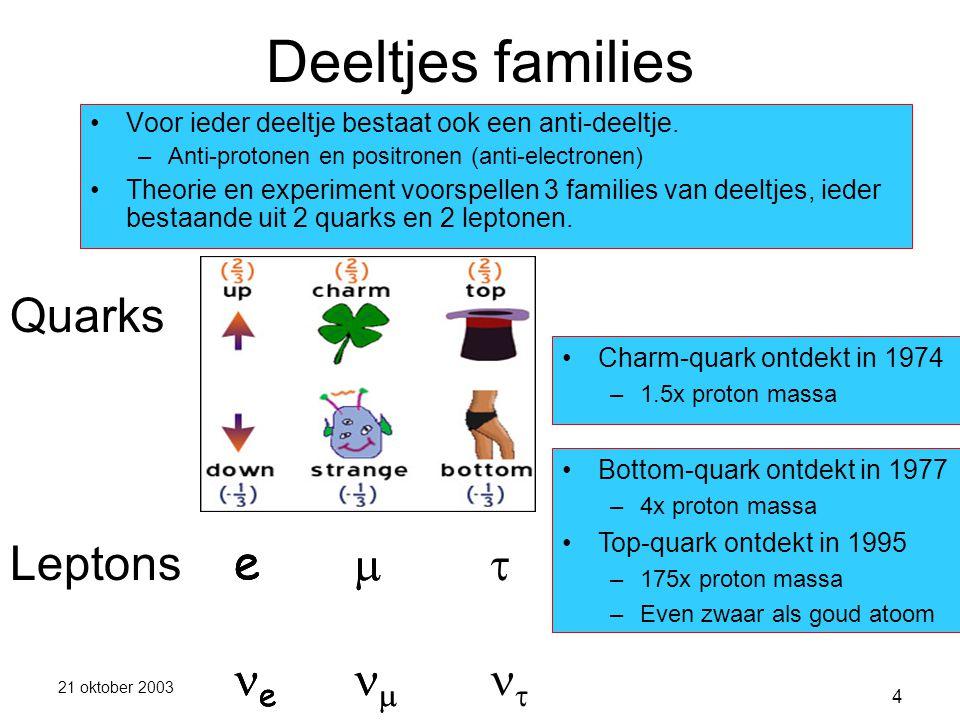 21 oktober 2003 4 Deeltjes families Quarks Leptons Charm-quark ontdekt in 1974 –1.5x proton massa Bottom-quark ontdekt in 1977 –4x proton massa Top-quark ontdekt in 1995 –175x proton massa –Even zwaar als goud atoom e   e   e   Voor ieder deeltje bestaat ook een anti-deeltje.