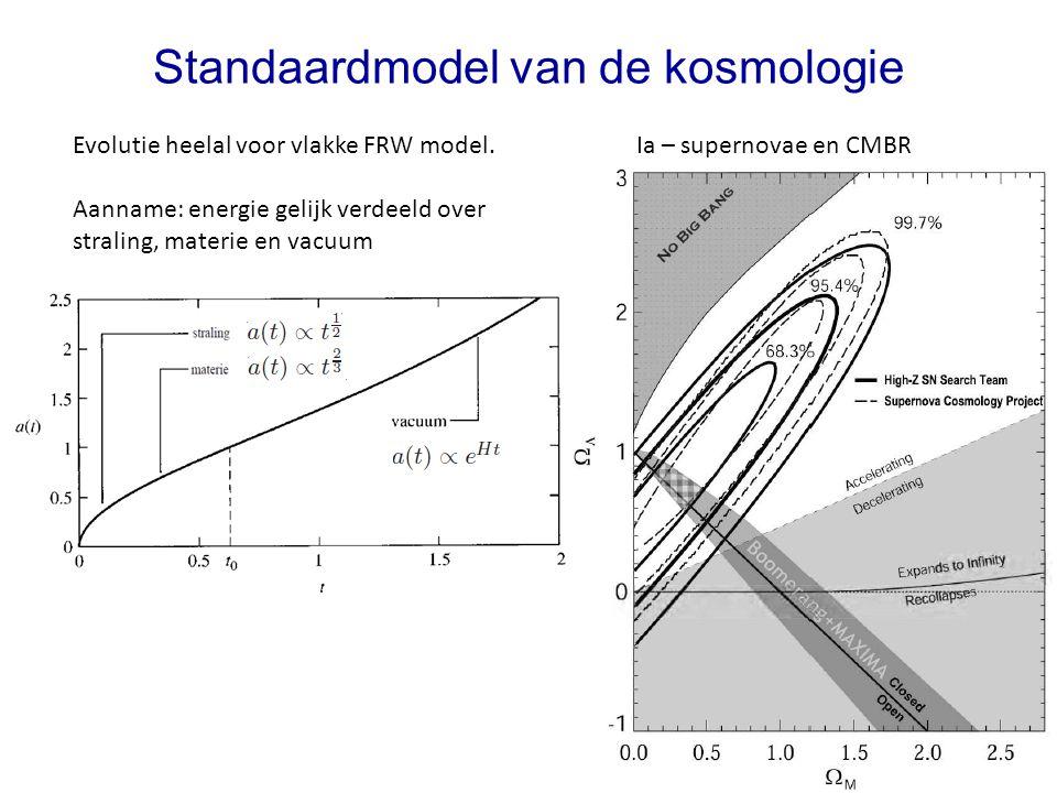 Standaardmodel van de kosmologie Evolutie heelal voor vlakke FRW model. Aanname: energie gelijk verdeeld over straling, materie en vacuum Ia – superno