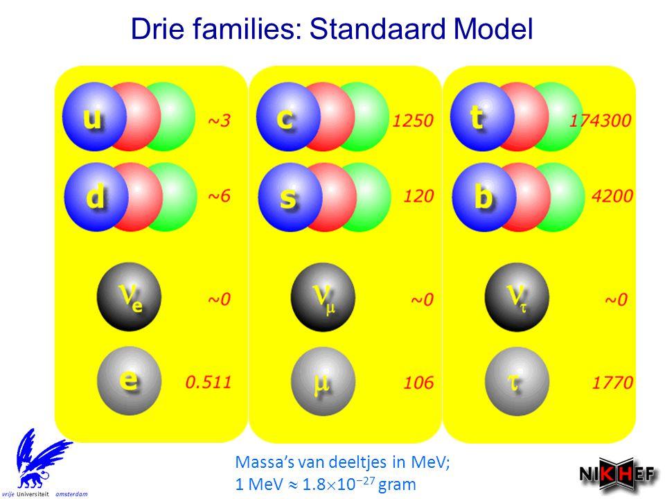 Massa's van deeltjes in MeV; 1 MeV  1.8  10  27 gram Drie families: Standaard Model