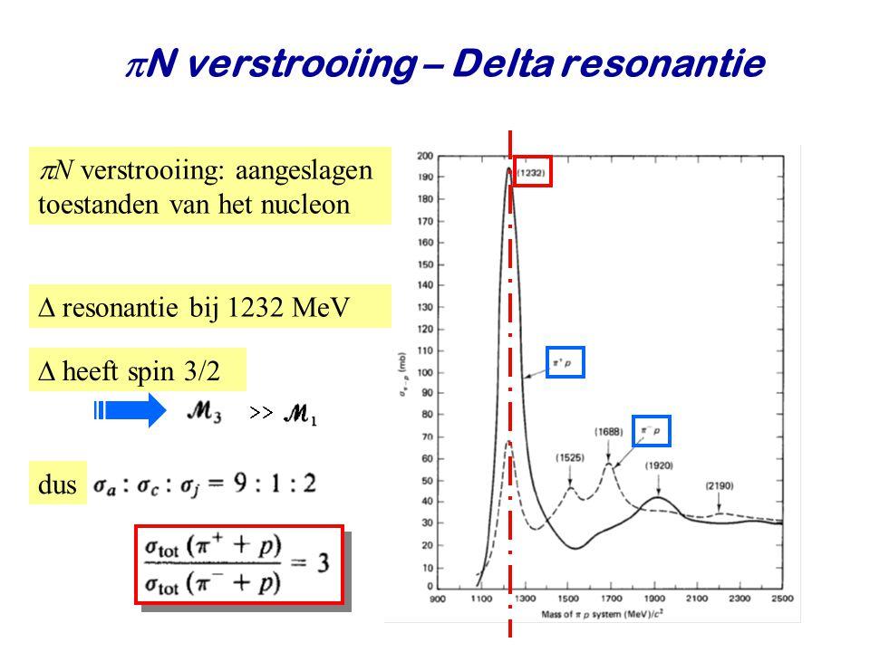 Najaar 2008Jo van den Brand27  N verstrooiing – Delta resonantie  N verstrooiing: aangeslagen toestanden van het nucleon  resonantie bij 1232 MeV  heeft spin 3/2  dus