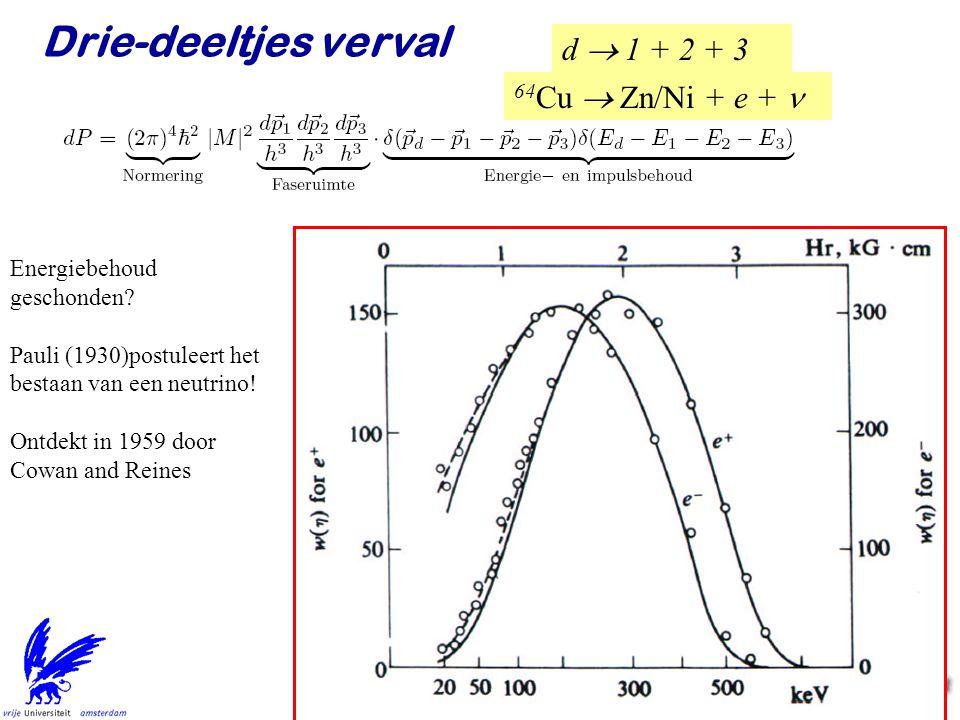 Jo van den Brand38 d  1 + 2 + 3 Drie-deeltjes verval Het elektron energiespectrum 64 Cu  Zn/Ni + e +  Energiebehoud geschonden? Pauli (1930)postu