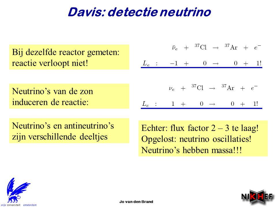 Jo van den Brand Davis: detectie neutrino Bij dezelfde reactor gemeten: reactie verloopt niet! Neutrino's van de zon induceren de reactie: Echter: flu