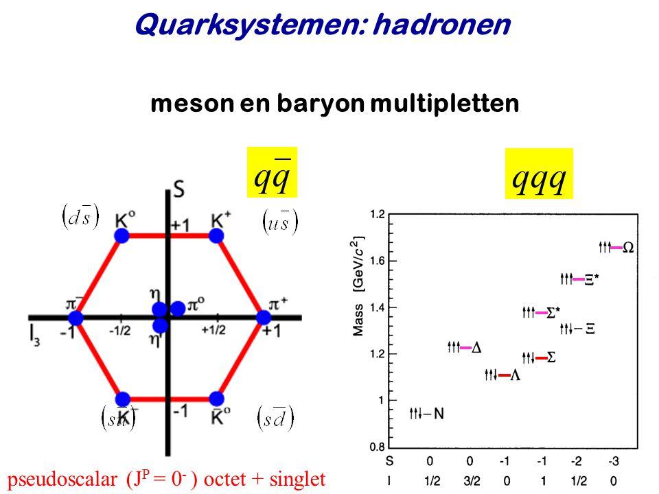 Najaar 2008Jo van den Brand50 meson en baryon multipletten pseudoscalar (J P = 0 - ) octet + singlet Quarksystemen: hadronen qq qqq