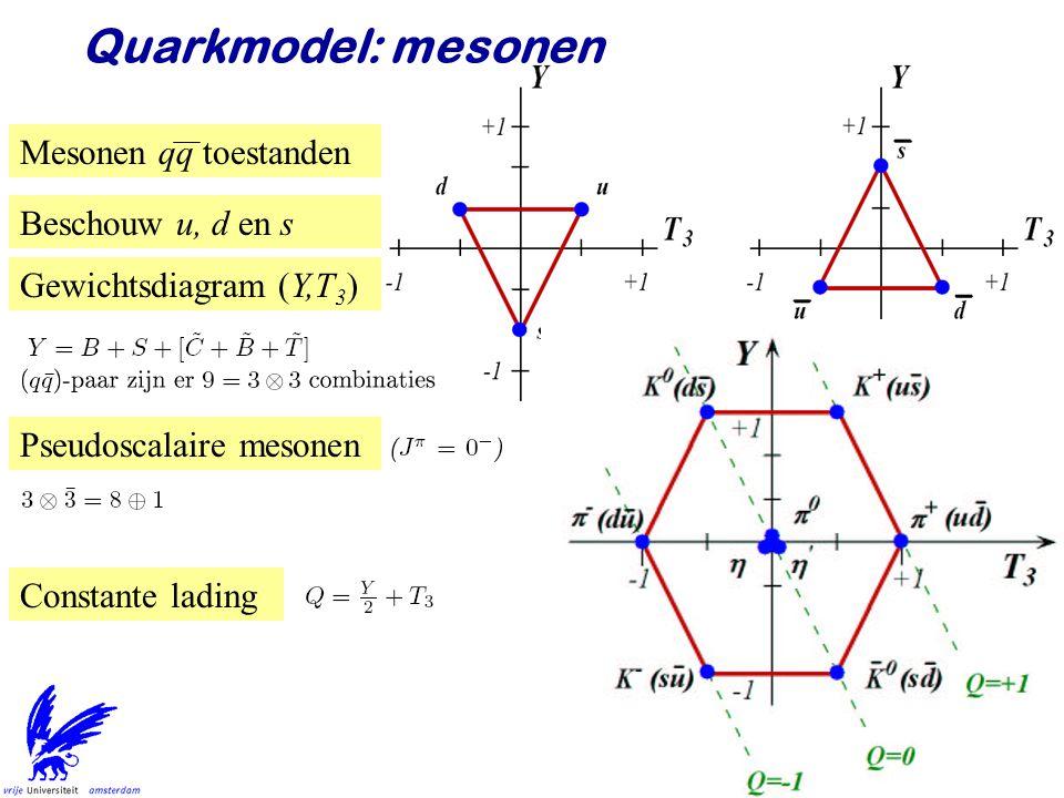 Jo van den Brand51 Quarkmodel: mesonen Mesonen qq toestanden Beschouw u, d en s Gewichtsdiagram (Y,T 3 ) Pseudoscalaire mesonen Constante lading