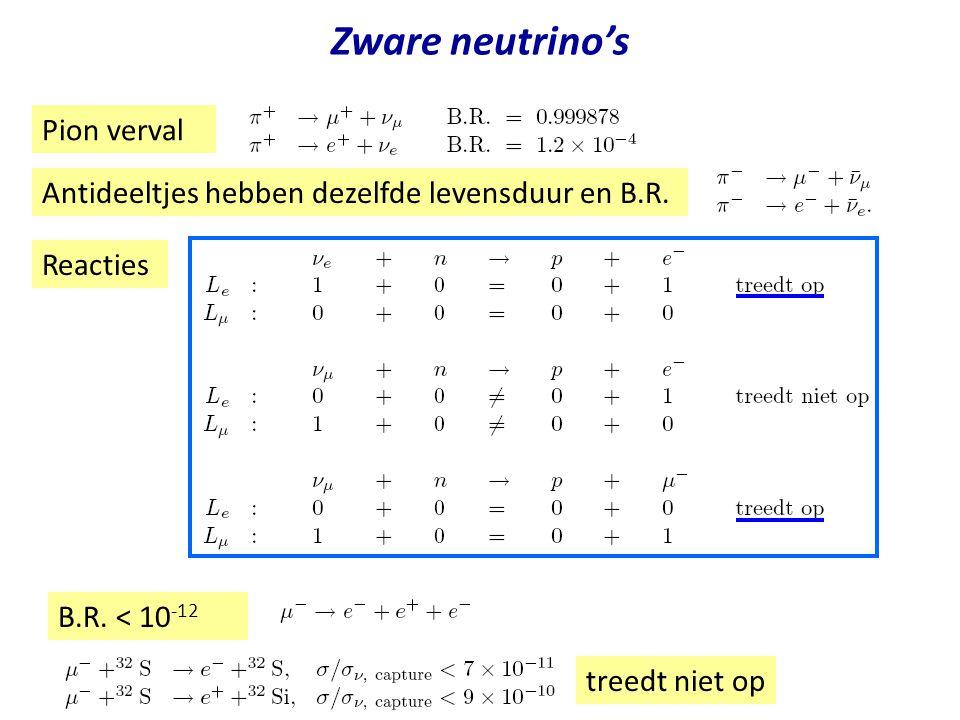 Zware neutrino's Pion verval Antideeltjes hebben dezelfde levensduur en B.R. Reacties B.R. < 10 -12 treedt niet op
