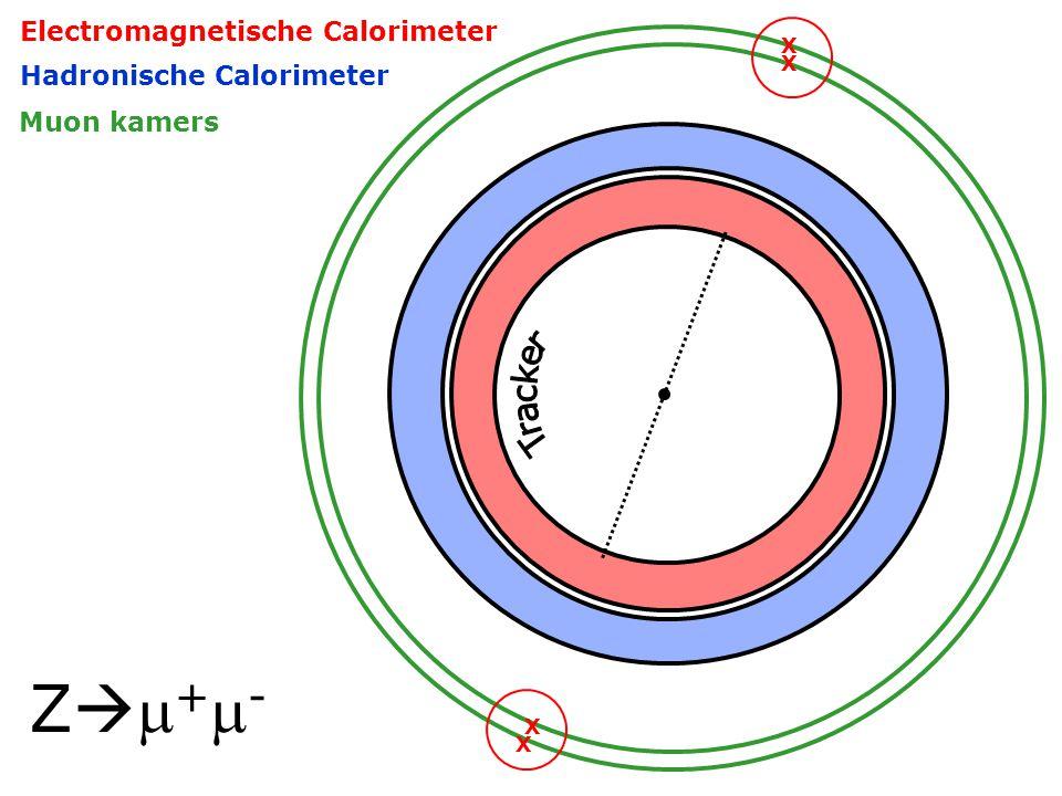 Z+-Z+- X X X X Electromagnetische Calorimeter Hadronische Calorimeter Muon kamers