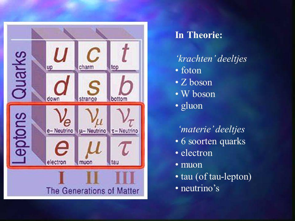 In Theorie: 'krachten' deeltjes foton Z boson W boson gluon 'materie' deeltjes 6 soorten quarks electron muon tau (of tau-lepton) neutrino's