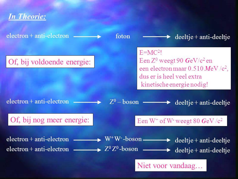 In Theorie: electron + anti-electron deeltje + anti-deeltje foton electron + anti-electron deeltje + anti-deeltje Z 0 – boson Of, bij voldoende energie: E=MC 2 .