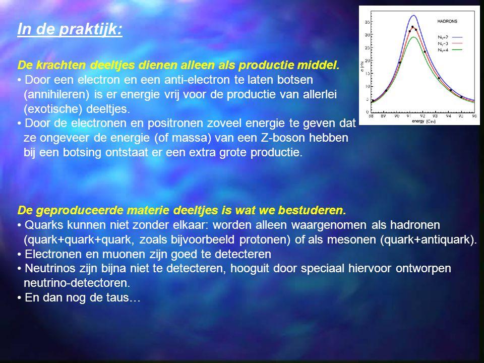 In de praktijk: De krachten deeltjes dienen alleen als productie middel. Door een electron en een anti-electron te laten botsen (annihileren) is er en