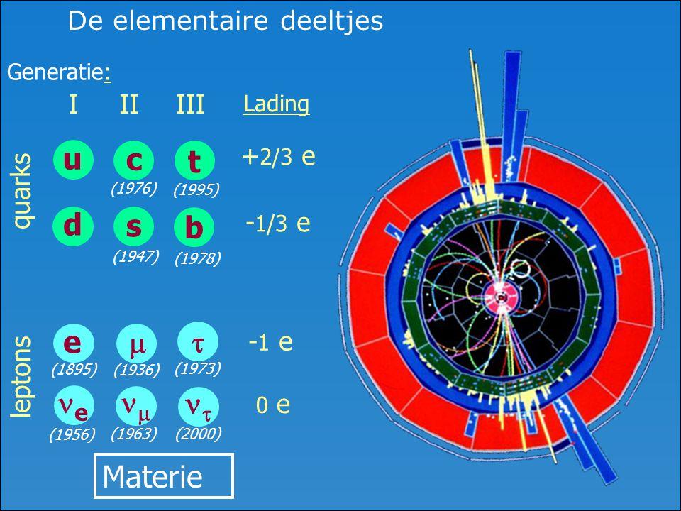 De elementaire deeltjes Lading + 2/3 e - 1/3 e - 1 e 0 e quarks Generatie: leptons Materie (1956) u d I e e (1895) t b III   (1973) (2000) (1978) (1995) c s II   (1936) (1963) (1947) (1976)