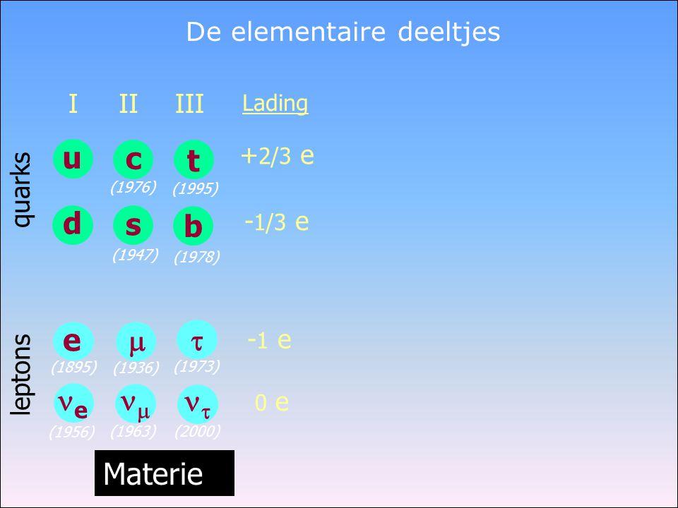 De elementaire deeltjes Lading + 2/3 e - 1/3 e - 1 e 0 e quarks leptons Materie (1956) u d I e e (1895) t b III   (1973) (2000) (1978) (1995) c s II