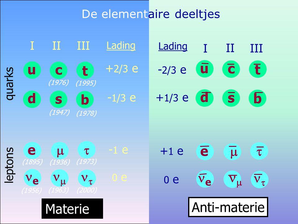 De elementaire deeltjes - 2/3 e + 1/3 e + 1 e 0 e u d c s t b e   e   Anti-materie Lading III I II Lading + 2/3 e - 1/3 e - 1 e 0 e quarks leptons Materie (1956) u d I e e (1895) t b III   (1973) (2000) (1978) (1995) c s II   (1936) (1963) (1947) (1976)
