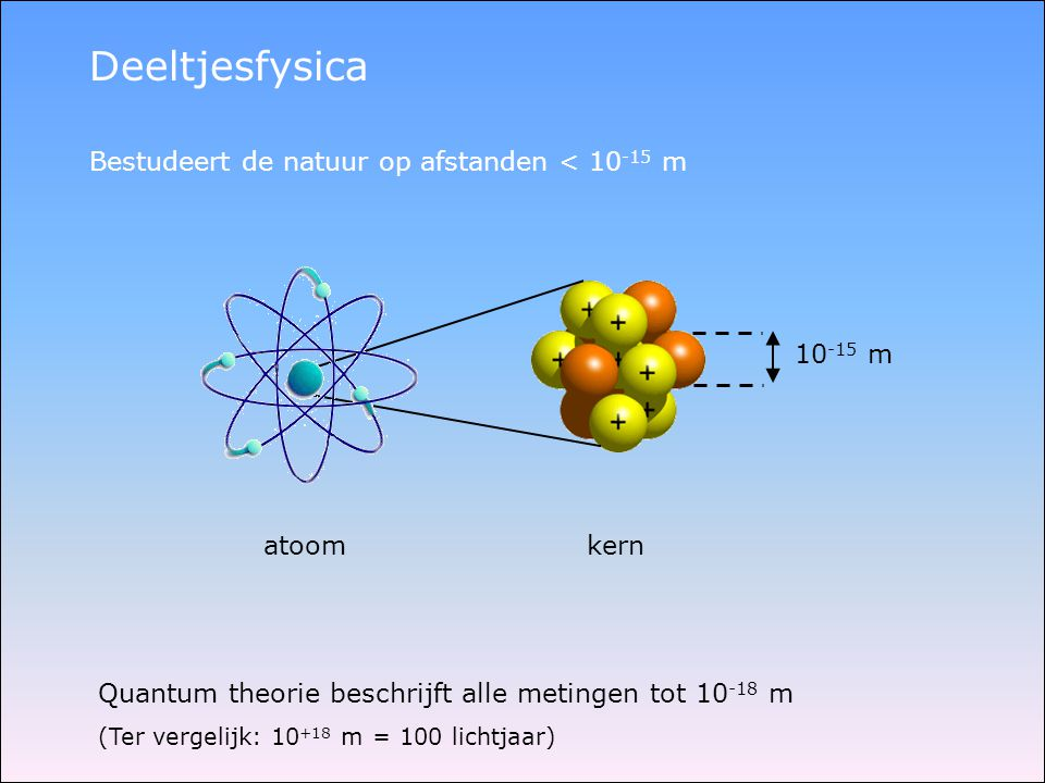 Deeltjesfysica Bestudeert de natuur op afstanden < 10 -15 m atoom kern Quantum theorie beschrijft alle metingen tot 10 -18 m (Ter vergelijk: 10 +18 m
