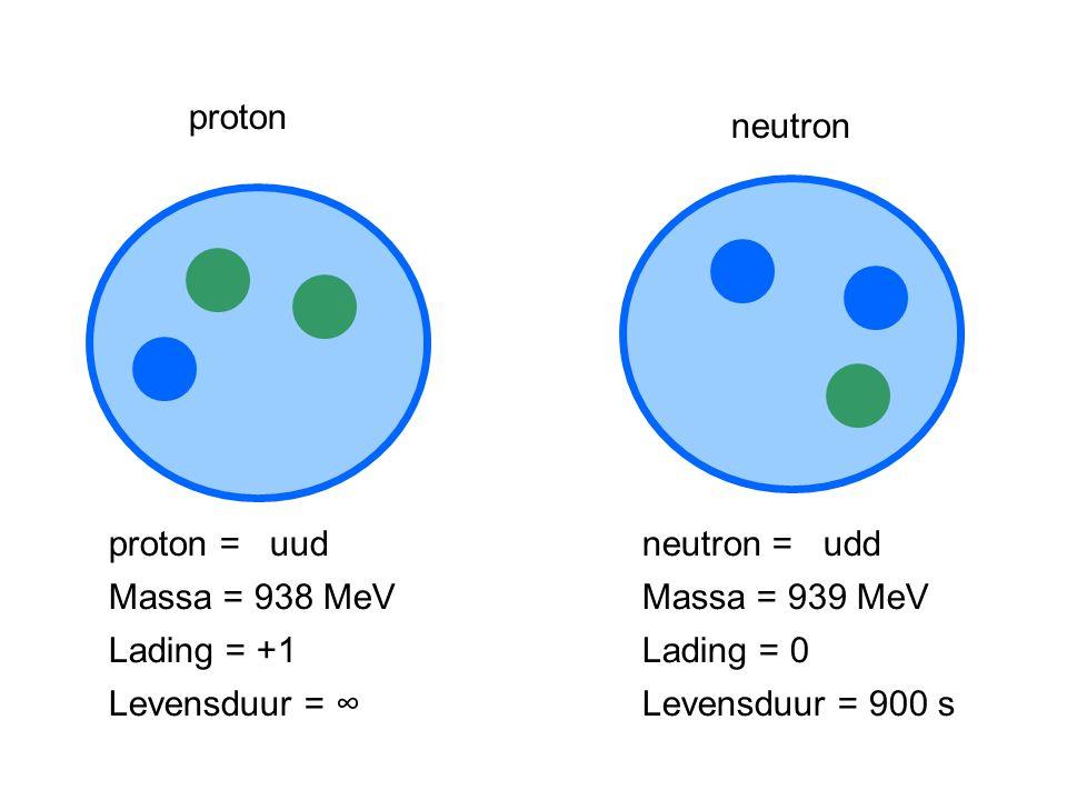 proton neutron proton = uud Massa = 938 MeV Levensduur = ∞ Lading = +1 neutron = udd Massa = 939 MeV Levensduur = 900 s Lading = 0
