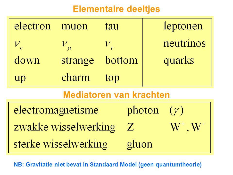Elementaire deeltjes Mediatoren van krachten NB: Gravitatie niet bevat in Standaard Model (geen quantumtheorie)