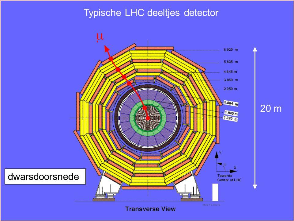 Typische LHC deeltjes detector dwarsdoorsnede 20 m