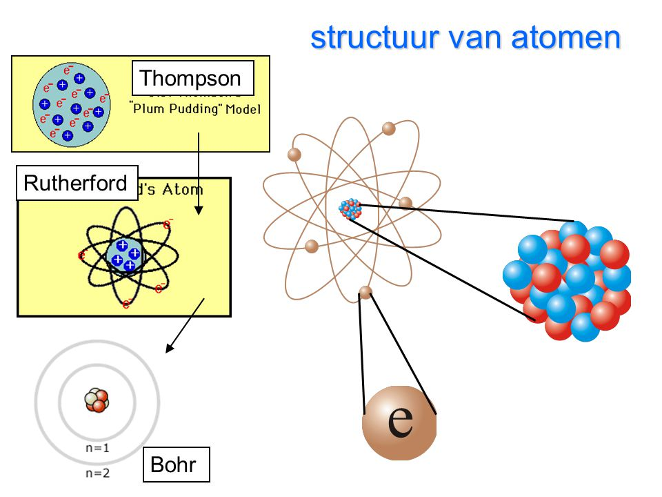 structuur van atomen 0.00001 m 0.00000001 m 0.000000001 m Thompson Rutherford Bohr
