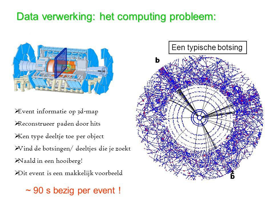Data verwerking: het computing probleem:  Event informatie op 3d-map  Reconstrueer paden door hits  Ken type deeltje toe per object  Vind de botsingen/ deeltjes die je zoekt  Naald in een hooiberg.