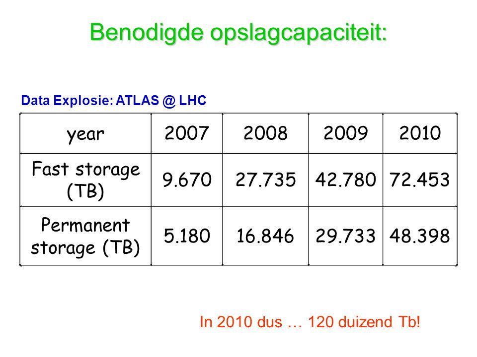 year2007200820092010 Fast storage (TB) 9.67027.73542.78072.453 Permanent storage (TB) 5.18016.84629.73348.398 Data Explosie: ATLAS @ LHC Benodigde opslagcapaciteit: In 2010 dus … 120 duizend Tb!