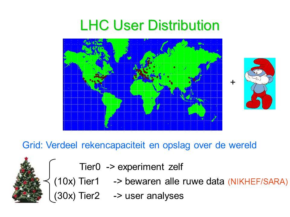 LHC User Distribution Grid: Verdeel rekencapaciteit en opslag over de wereld + Tier0 -> experiment zelf (10x) Tier1 -> bewaren alle ruwe data (NIKHEF/SARA) (30x) Tier2 -> user analyses