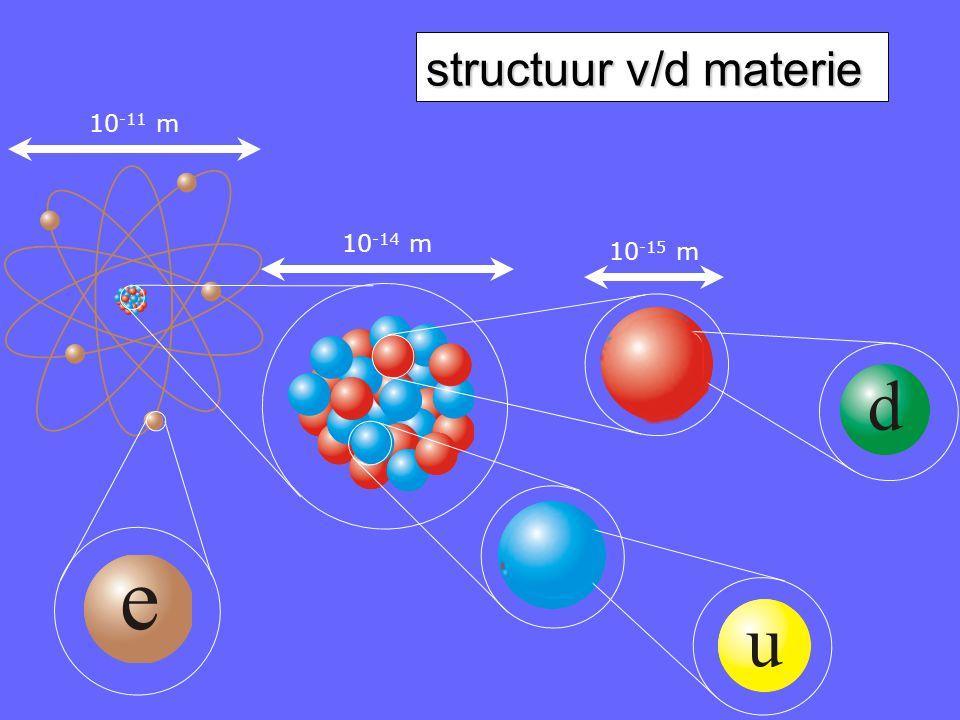 structuur v/d materie 10 -11 m 10 -14 m 10 -15 m