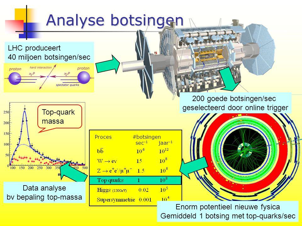 NWO 20 okt - P7/12 Analyse botsingen LHC produceert 40 miljoen botsingen/sec 200 goede botsingen/sec geselecteerd door online trigger Proces #botsingen sec -1 jaar -1 Enorm potentieel nieuwe fysica Gemiddeld 1 botsing met top-quarks/sec Data analyse bv bepaling top-massa Top-quark massa
