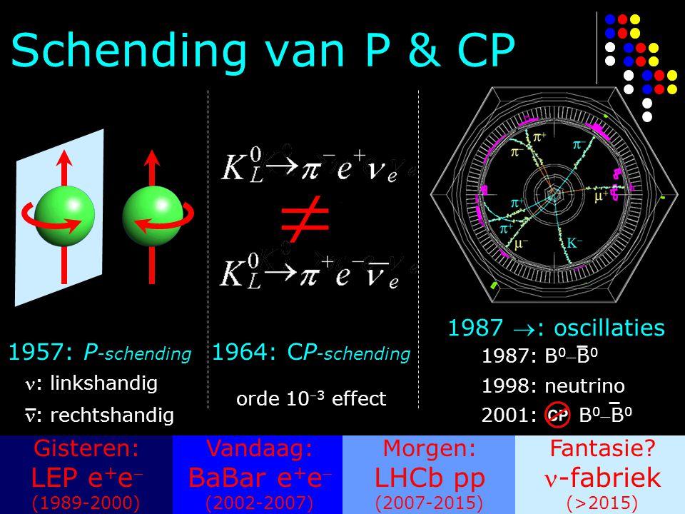 Schending van P & CP Gisteren: LEP e + e  (1989-2000) Vandaag: BaBar e + e  (2002-2007) Morgen: LHCb pp (2007-2015) Fantasie.