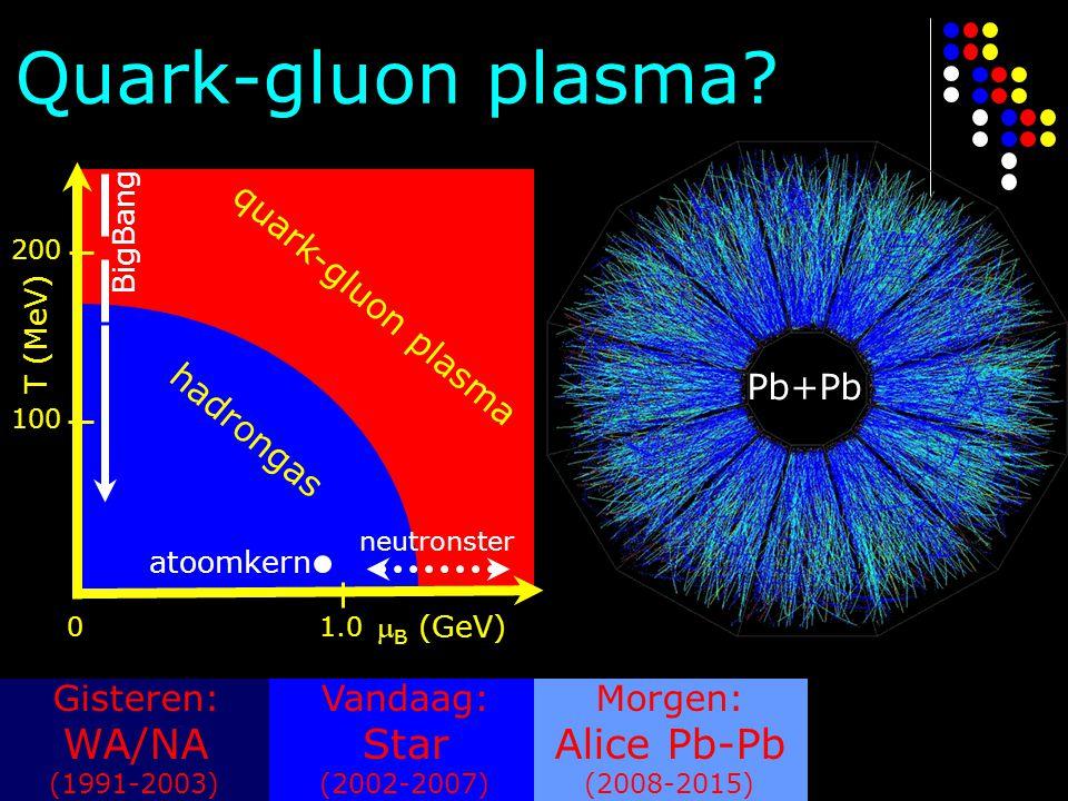 Quark-gluon plasma? Gisteren: WA/NA (1991-2003) Vandaag: Star (2002-2007) Morgen: Alice Pb-Pb (2008-2015)  B (GeV) 01.0 T (MeV) 100 200 atoomkern qua