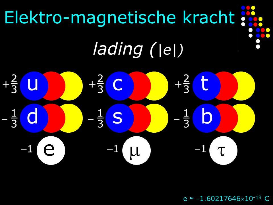 u d e c s  t b  Elektro-magnetische kracht 11 1111 + 2 3 + 2 3 + 2 3  1 3  1 3  1 3 e  1.6021764610 19 C lading ( |e|)