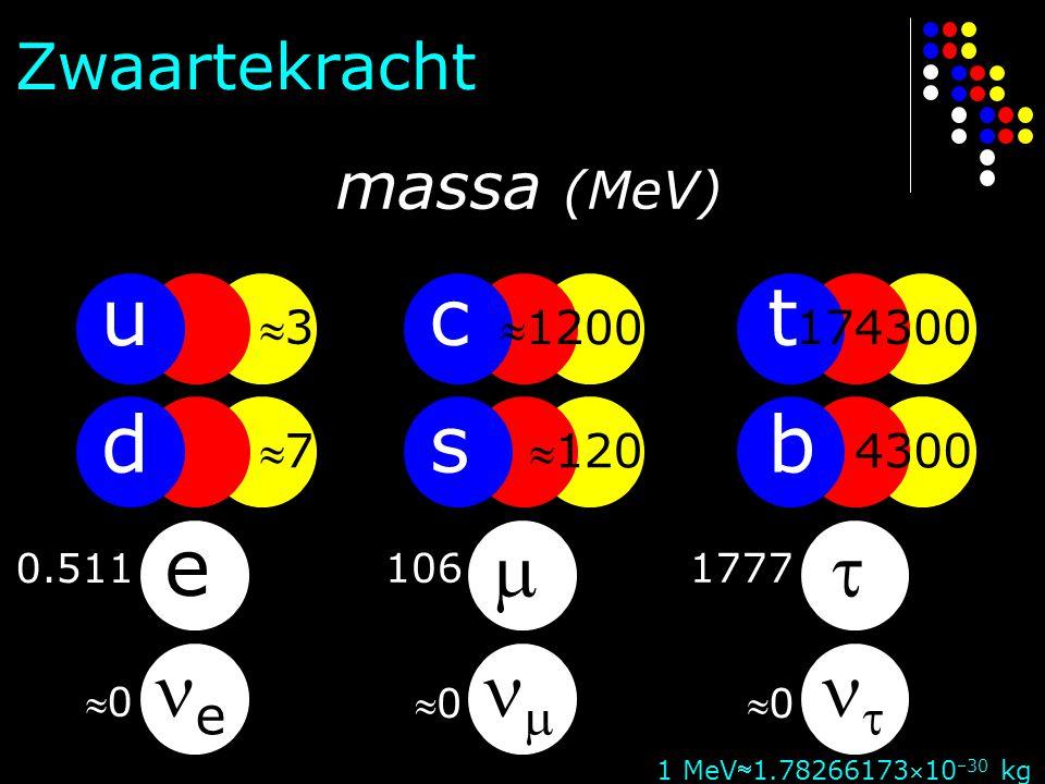 u d e e c s   t b   Zwaartekracht 0.511 1061777 00 0000 33 77 1200 120 174300 4300 1 MeV1.7826617310 30 kg massa (MeV)