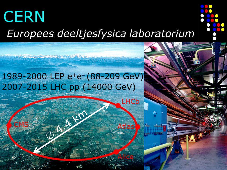 CERN  4.4 km 1989-2000 LEP e + e  (88-209 GeV) 2007-2015 LHC pp (14000 GeV) Europees deeltjesfysica laboratorium LHCb Atlas Alice CMS