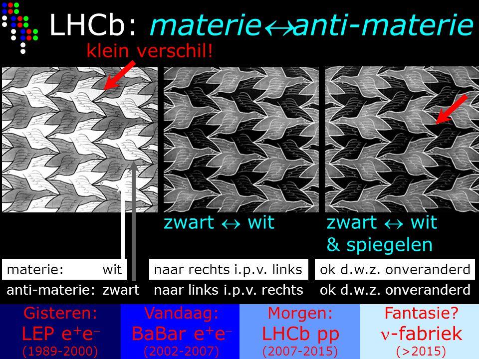 Gisteren: LEP e + e  (1989-2000) Vandaag: BaBar e + e  (2002-2007) Morgen: LHCb pp (2007-2015) Fantasie? -fabriek (>2015) LHCb: materieanti-materie