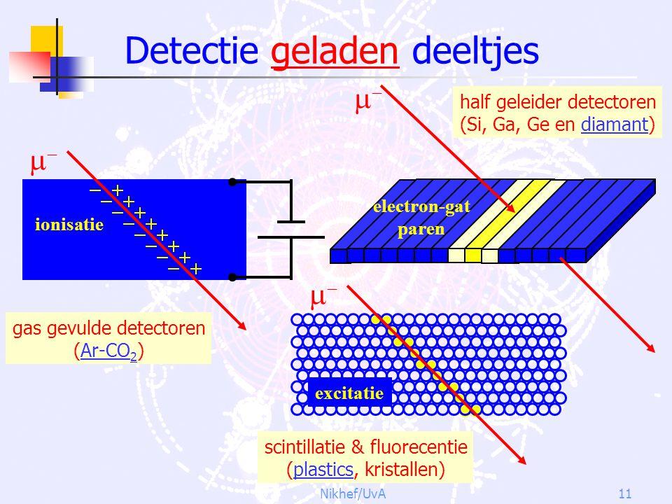 Nikhef/UvA11 Detectie geladen deeltjes  ionisatie gas gevulde detectoren (Ar-CO 2 )  excitatie scintillatie & fluorecentie (plastics, kristall