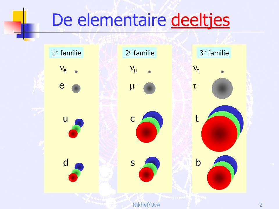 Nikhef/UvA2 De elementaire deeltjes   c s 2 e familie e ee u d 1 e familie   t b 3 e familie