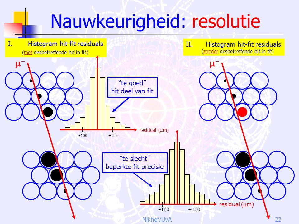"Nikhef/UvA22 Nauwkeurigheid: resolutie II.Histogram hit-fit residuals (zonder desbetreffende hit in fit)  residual (  m)  100 +100 ""te slecht"" b"