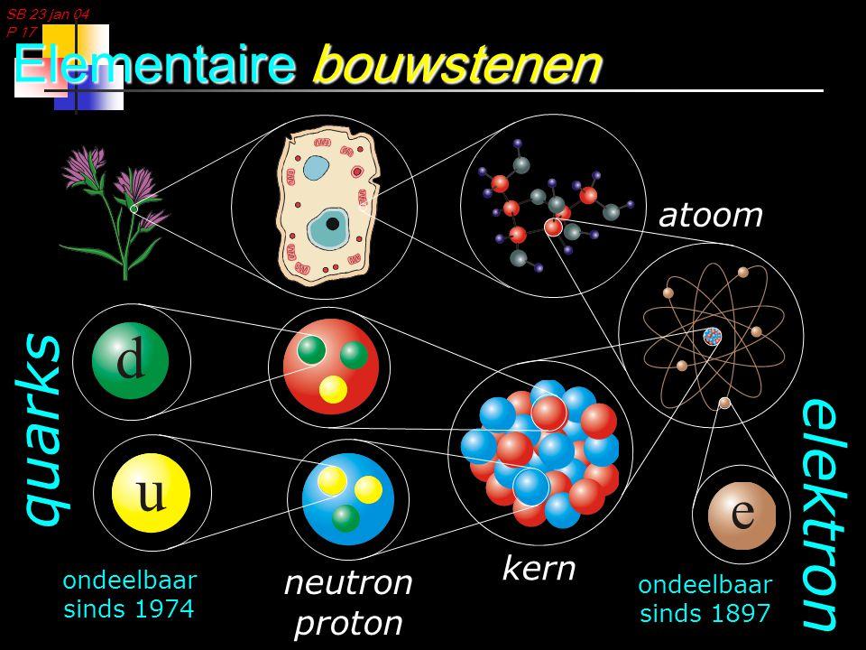 SB 23 jan 04 P 17 Elementaire bouwstenen ondeelbaar sinds 1897 ondeelbaar sinds 1974 quarks elektron kern neutron proton atoom