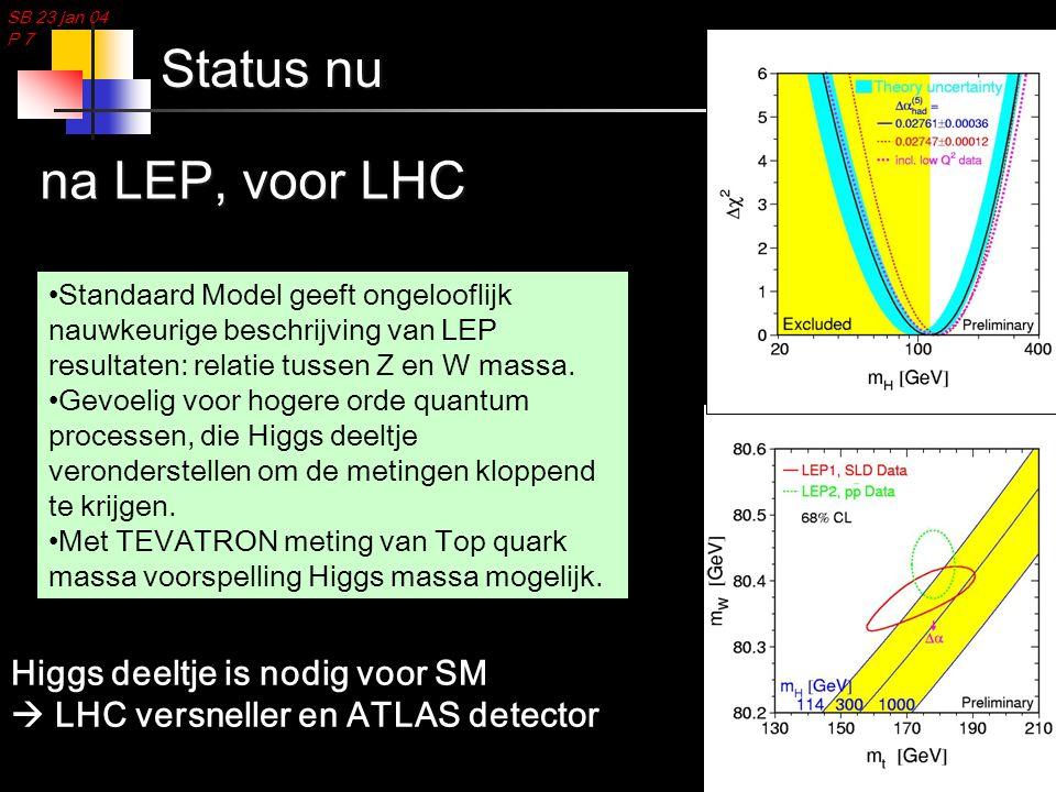 SB 23 jan 04 P 7 Status nu Standaard Model geeft ongelooflijk nauwkeurige beschrijving van LEP resultaten: relatie tussen Z en W massa. Gevoelig voor
