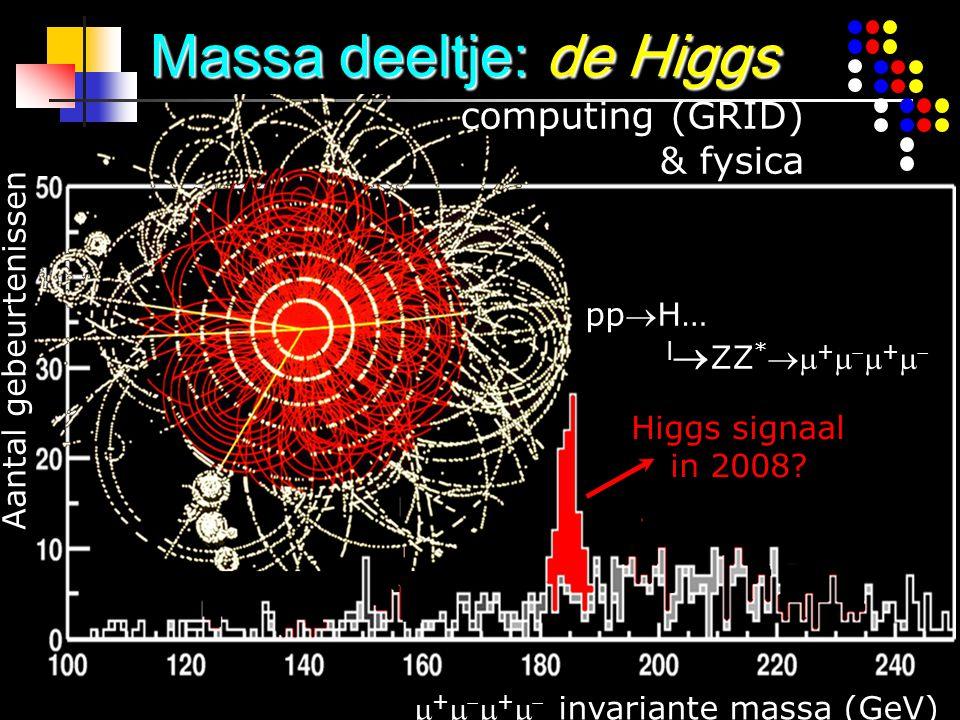  +    +   invariante massa (GeV) Aantal gebeurtenissen ppH…  ZZ *  +    +    Massa deeltje: de Higgs computing (GRID) & fysica Higgs s
