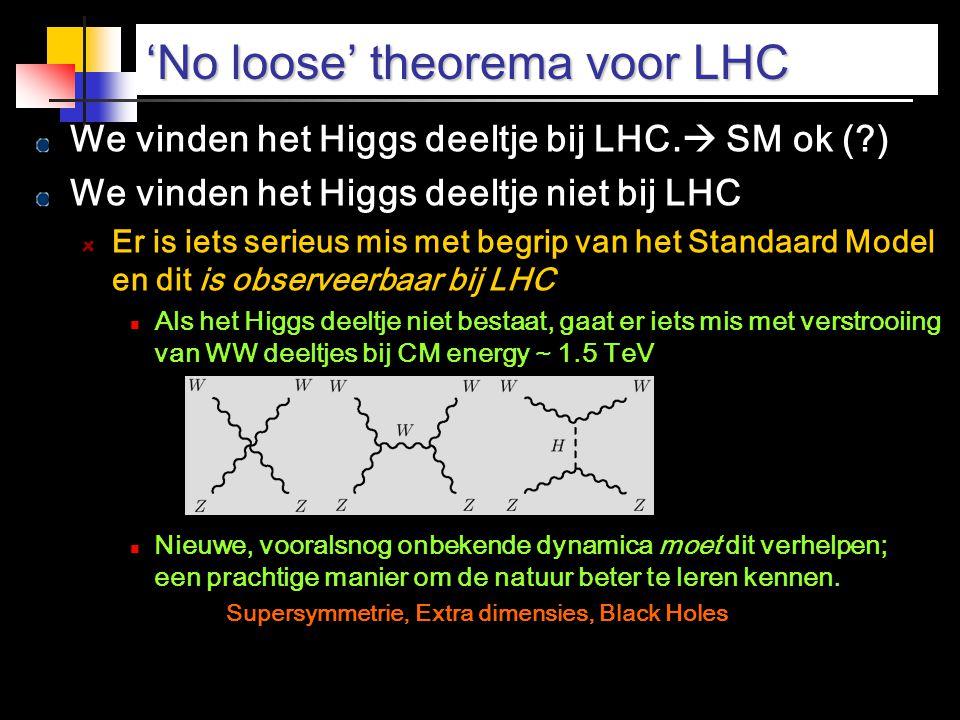 'No loose' theorema voor LHC We vinden het Higgs deeltje bij LHC.  SM ok (?) We vinden het Higgs deeltje niet bij LHC Er is iets serieus mis met begr