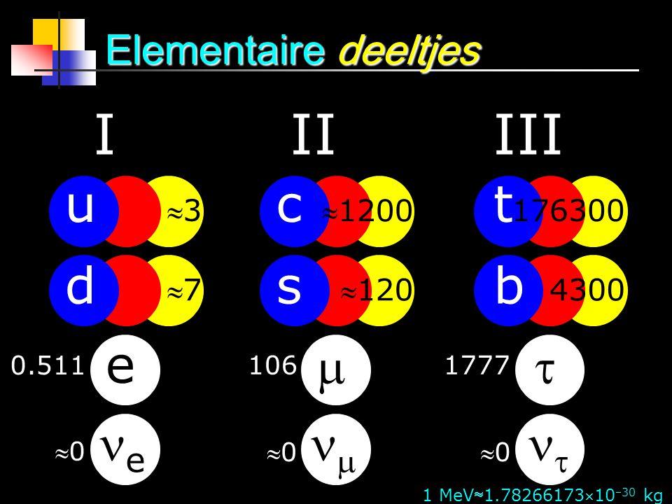 Elementaire deeltjes u d e e I c s   II t b   III 0.511 1061777 00 0000 33 77 1200 120 176300 4300 1 MeV1.7826617310 30 kg