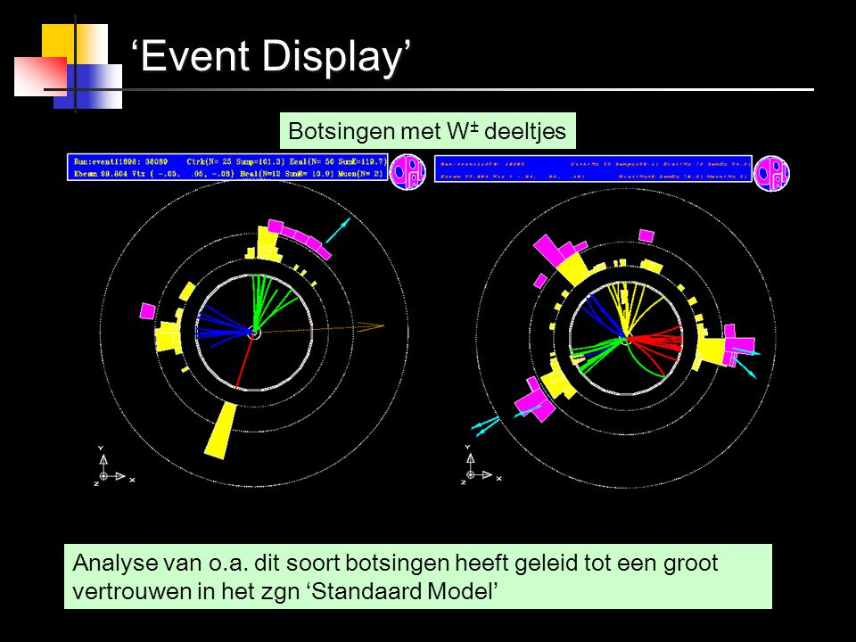 'Event Display' Analyse van o.a.