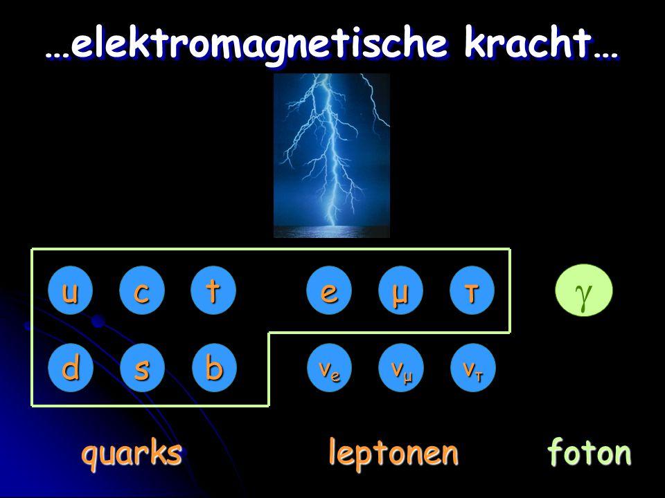  eμτ νeνeνeνe νμνμνμνμ ντντντντ uct dsb quarksleptonen …elektromagnetische kracht… foton