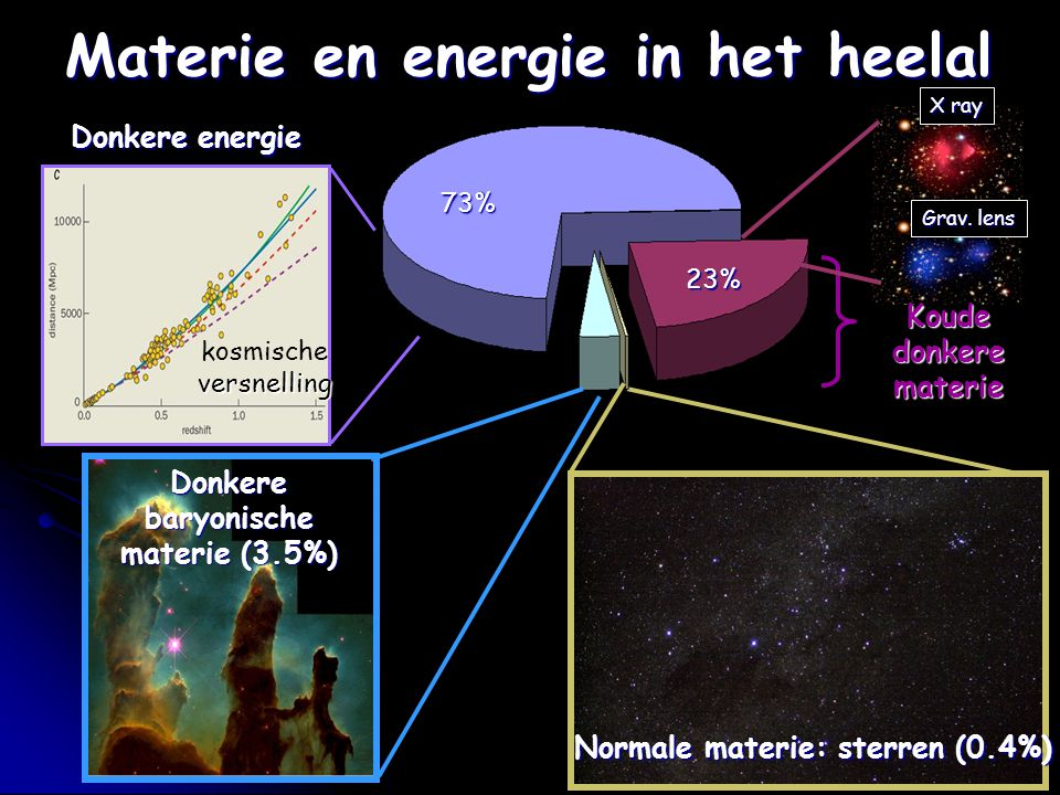 Materie en energie in het heelal Donkere baryonische materie (3.5%) Normale materie: sterren (0.4%) Donkere energie kosmischeversnelling 73% 23% X ray