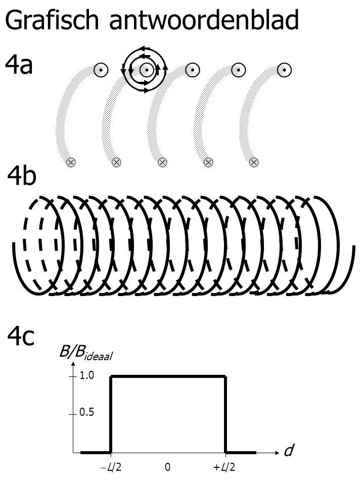 4a 4b 4c 1.0 0.5 d +L/2  L/2 0 B/B ideaal Grafisch antwoordenblad ⊙  ⊙  ⊙  ⊙  ⊙ 
