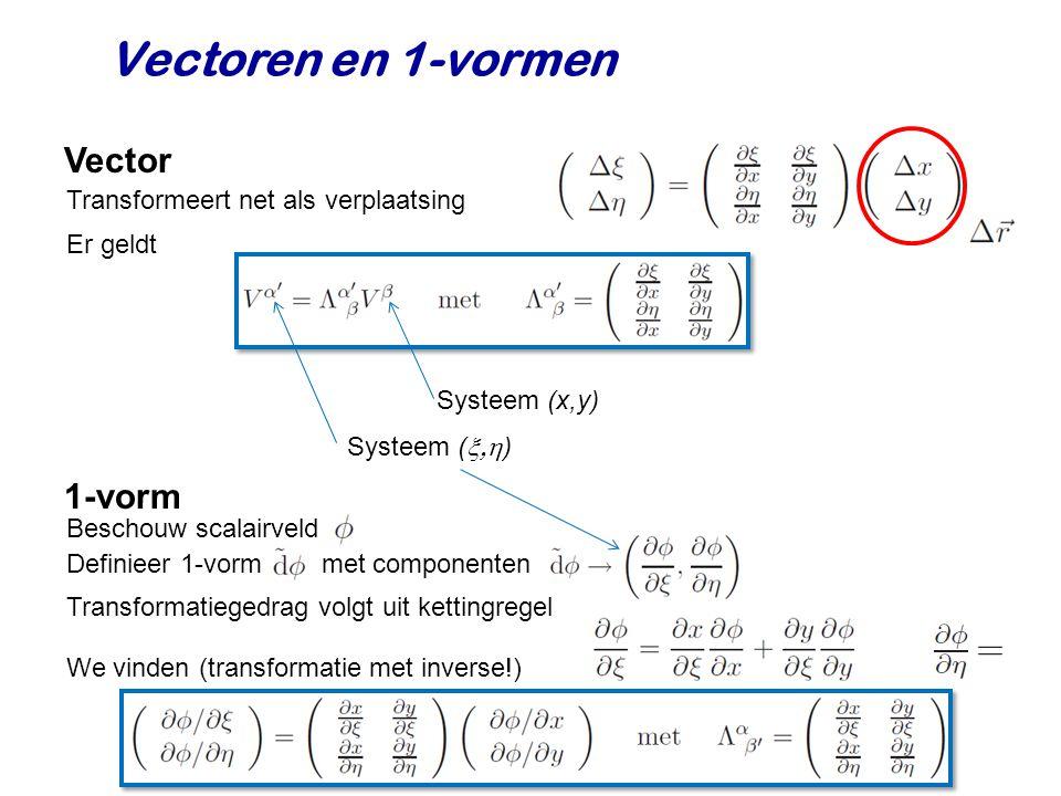 Vectoren en 1-vormen Vector Transformeert net als verplaatsing 1-vorm Er geldt Systeem (x,y) Systeem (  ) Beschouw scalairveld Definieer 1-vorm met componenten Transformatiegedrag volgt uit kettingregel We vinden (transformatie met inverse!)